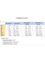 Классификация газа по давлению